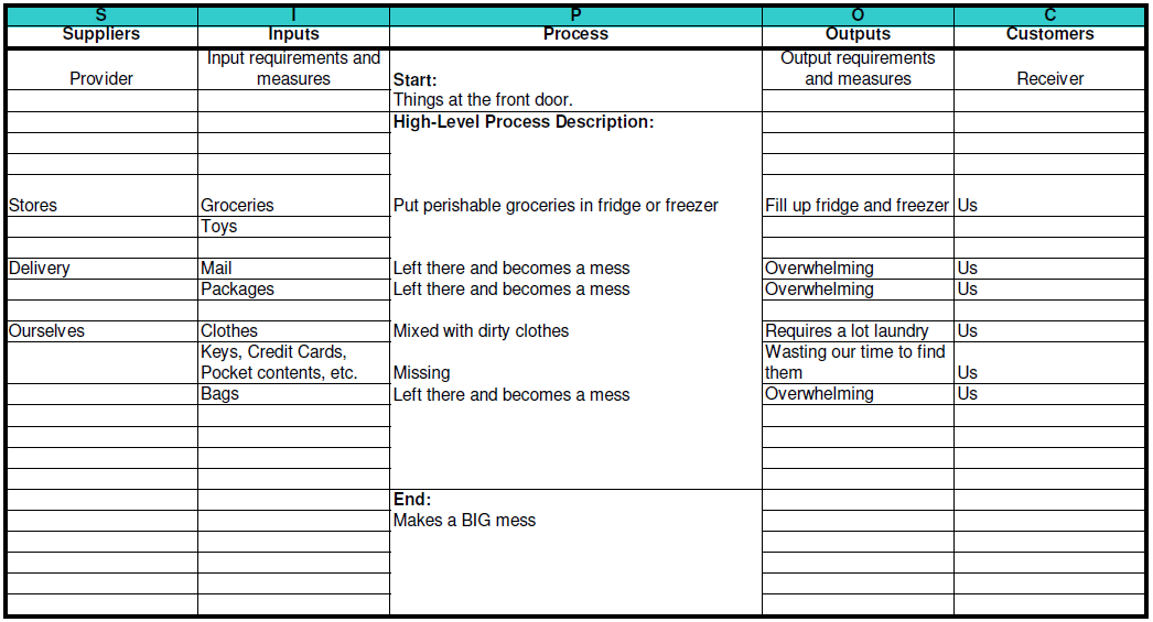 Sipoc process template for a template of the sipoc diagram i used qi macros template ccuart Choice Image