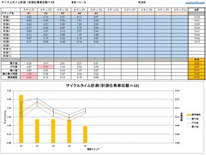 31 サイクルタイム計測完成図