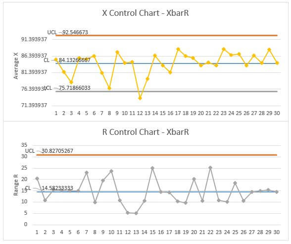Xbar-R Control Chart: Let\'s make it with Excel【Excel Template】