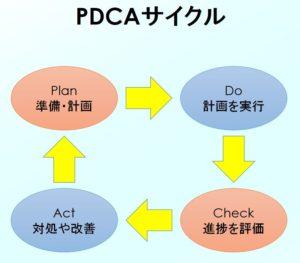 PDCAサイクルの基本