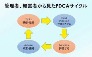 経営のPDCAサイクル