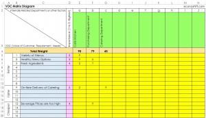 VOC Matrix Diagram