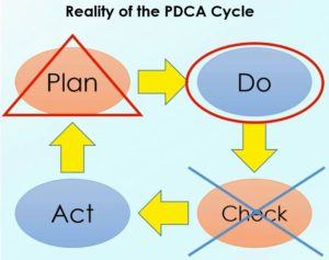 Reality of PDCA Cycle