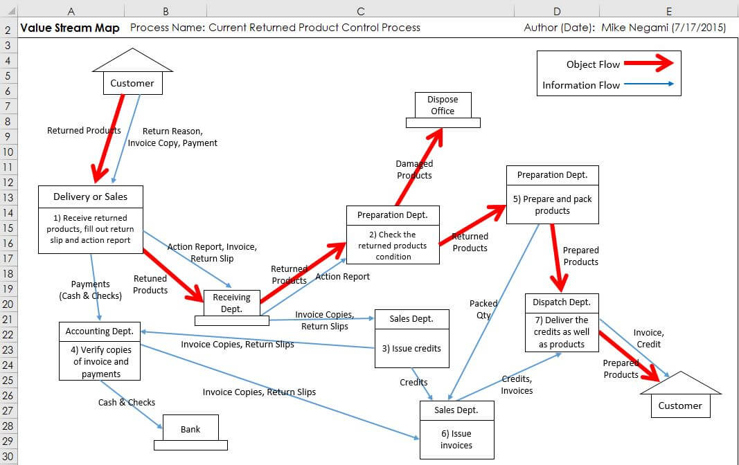 Before Making A Flowchart Complete Value Stream Mapping Vsm