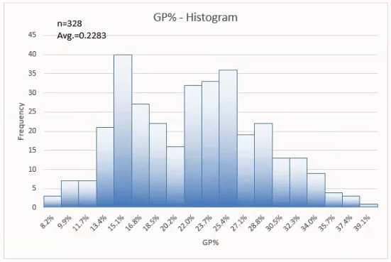 This Example Shows Returned Productsu0027 GP%u0027s Ranges On The Horizontal Axis  And Occurrence Frequency On The Vertical Axis. This Also Shows That 328  Pieces Of ...  Histogram Template