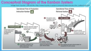 Kanban System Image in Eng