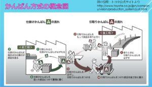 Kanban System Image in Jpn
