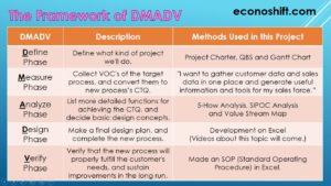 Framework of DMADV