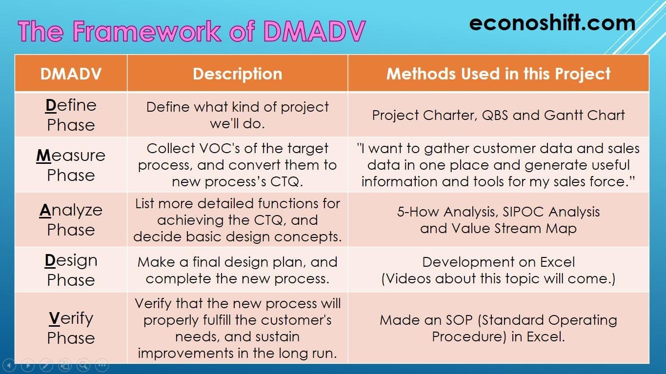 Difference Between Dmaic Dmadv And Dmadvs Application Example