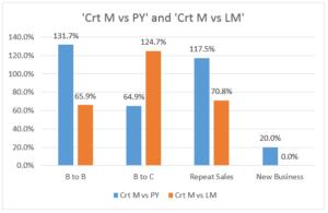 Comparison CY vs PY Chart