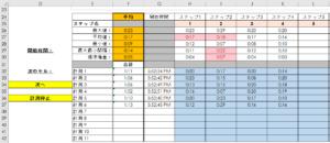 計測を記録する表