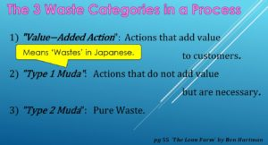 The 3 Waste Categories in a Process