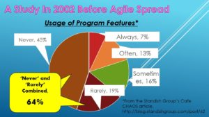 Usage of Program Features in 2002