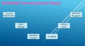 Waterfall Development Steps