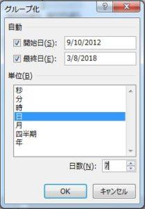 ピボットテーブル日付のグループ化