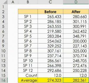 Sales Campaign Data