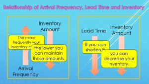 Relationship of Order Freq., Lead Time and Inventory