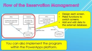 Flow of the reservation system