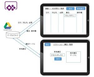 家計簿アプリの設計図