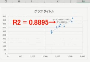 グラフ上のR2乗値