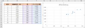 動画時間とブログ文字数の散布図