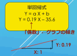 単回帰式の例