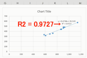 R2 on the chart