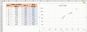 Video Duration and Blog Words Scatter Plot
