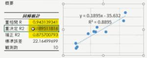 単回帰分析の決定係数
