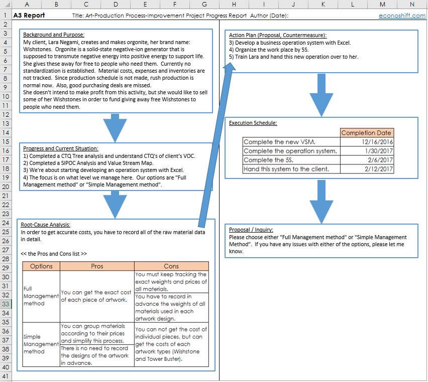 A3 Report That Toyota Created Template And How To Use It Excel
