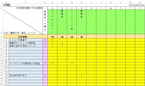 VOC行列図