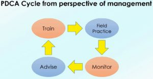 Managements PDCA Cycle