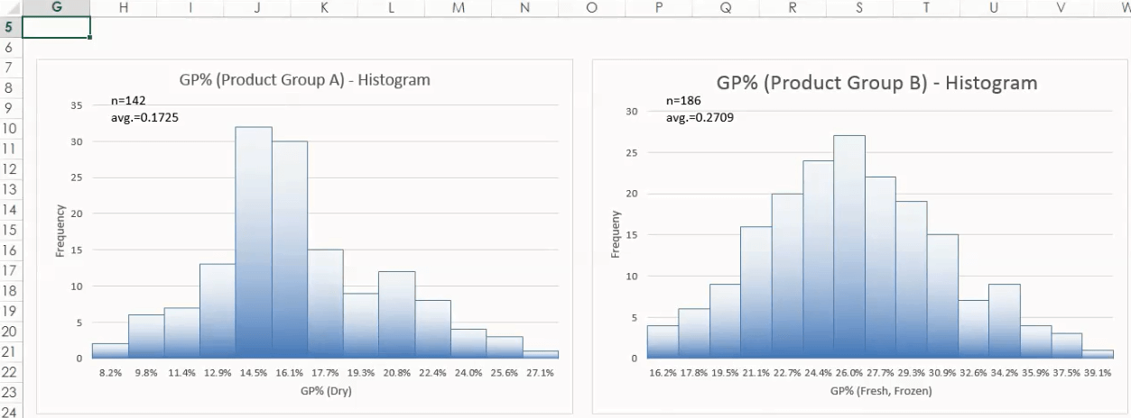 How to Write a Histogram and How to Use Stratification