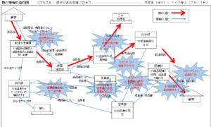 7つのムダ分析完成図