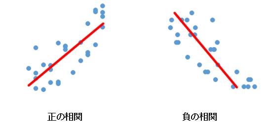 正の相関と負の相関