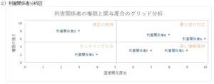 利害関係者分析図