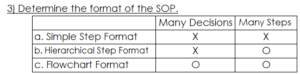 SOP Format Guideline Table
