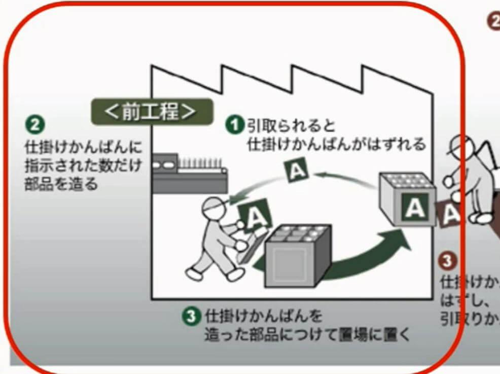 """方式 カンバン """"かんばん方式""""にまつわる誤解・曲解・勘違い:こうすればうまくいく生産計画(6)(3/5 ページ)"""