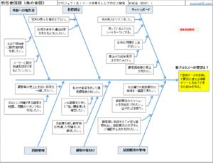 5-How分析と特性要因図