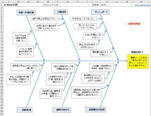 5-How分析完成図
