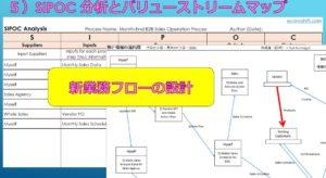 SIPOC分析とバリューストリームマップ