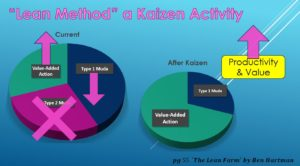Eliminating Waste Kaizen Activity