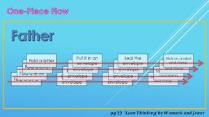 One Piece Flow Method Example