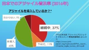 日本でのアジャイルの普及率