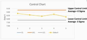 Control Limits Lines in Control Chart