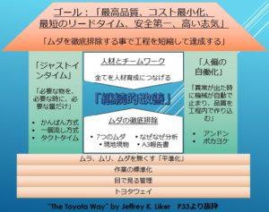 トヨタ生産方式の家図(体系図)