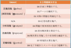 8D問題解決手法とDMACIとの比較