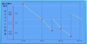 適正発注量の計算方法2