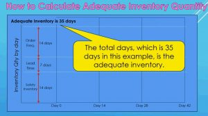 How to calculate adequate inventory quantity