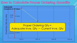How to calculate proper ordering quantity